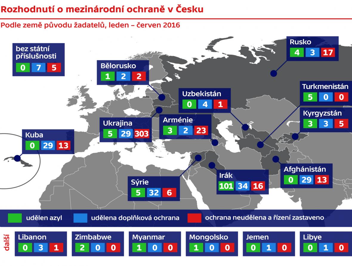Rozhodnutí o mezinárodní ochraně v Česku