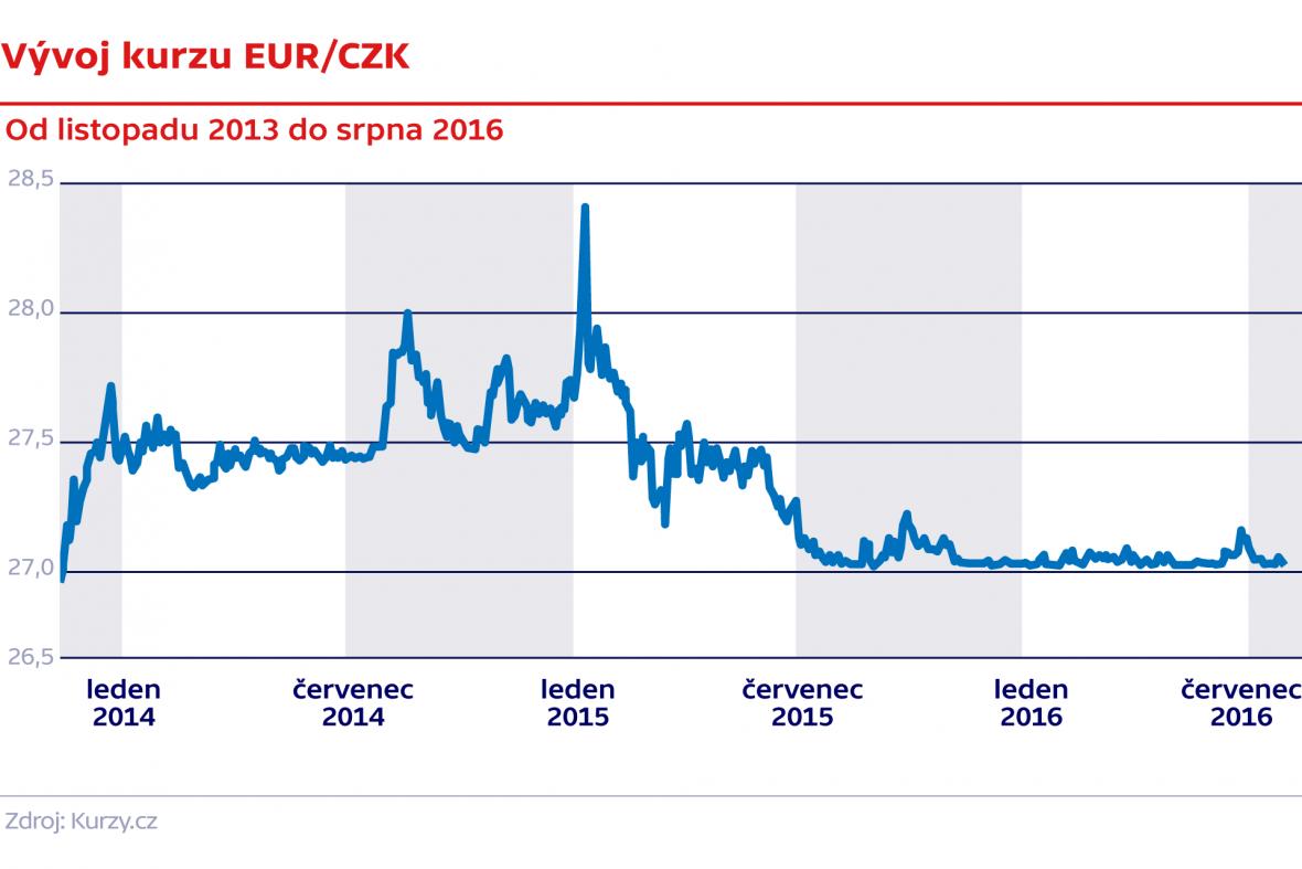 Vývoj kurzy EUR/CZK