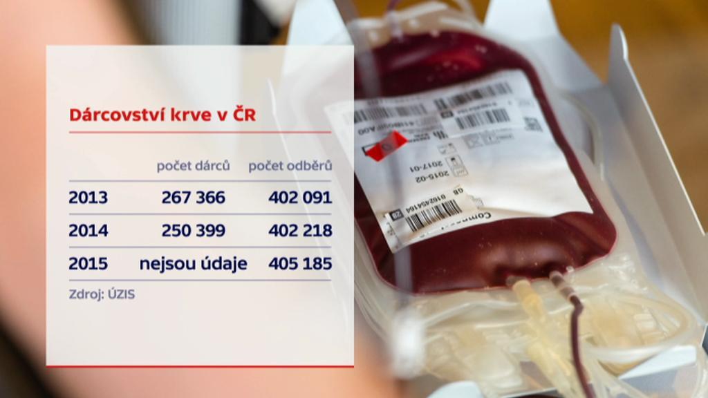 Dárcovství krve v ČR