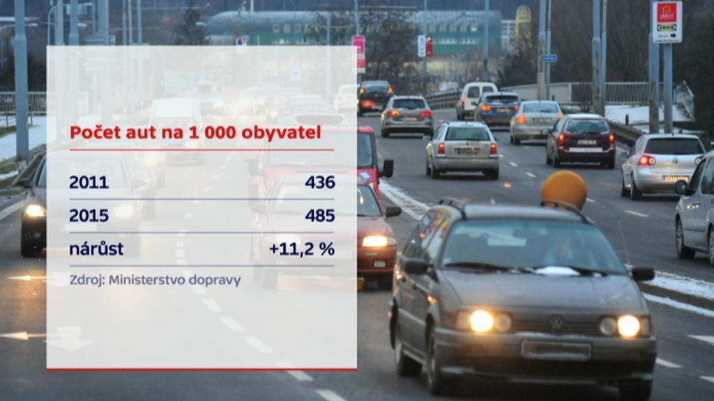 Počet aut na 1000 obyvatel