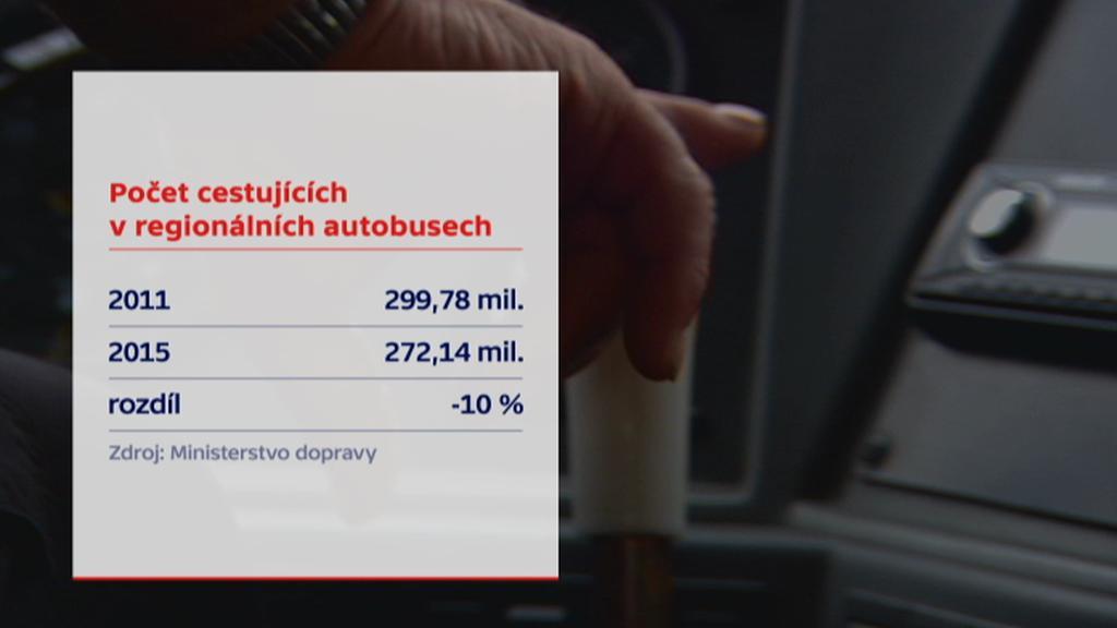 Počet cestujících v regionálních autobusech