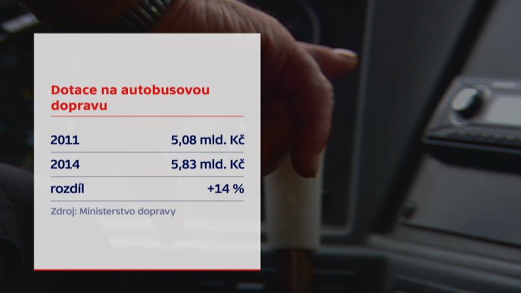 Dotace na autobusovou dopravu