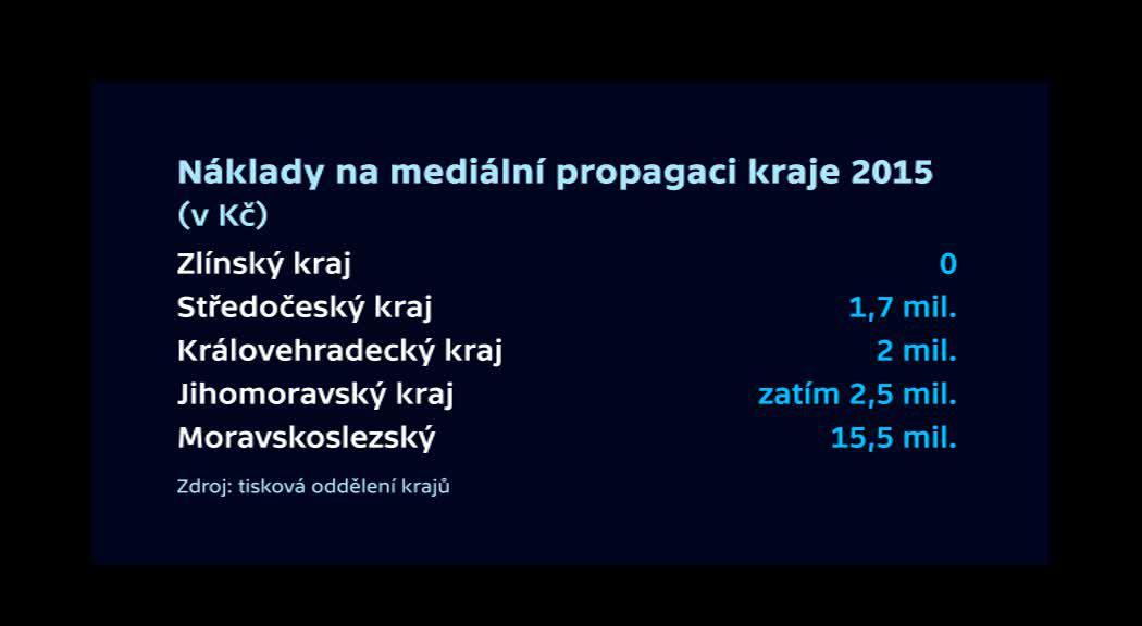 Náklady na mediální propagaci krajů