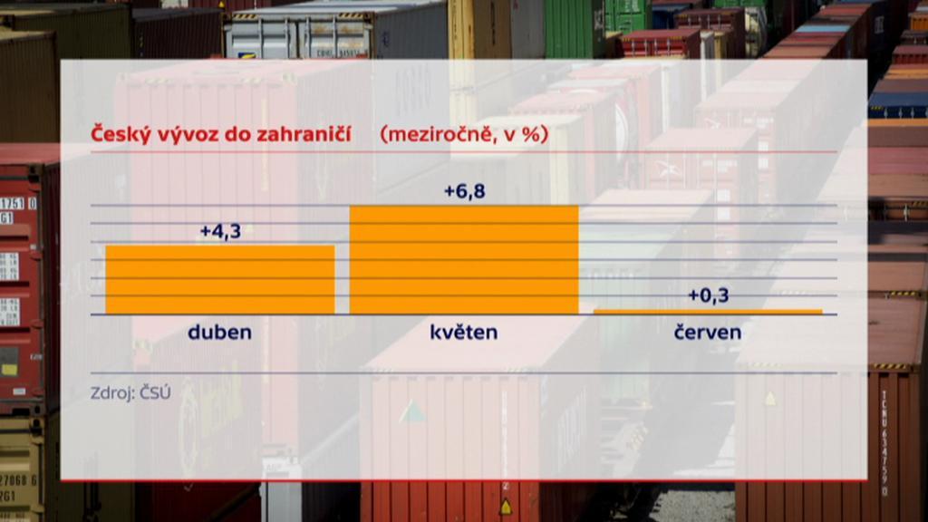 Český vývoz