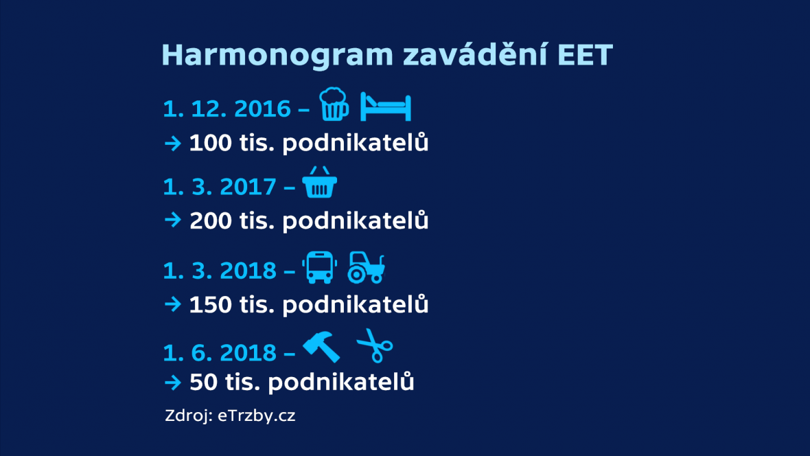 Harmonogram EET