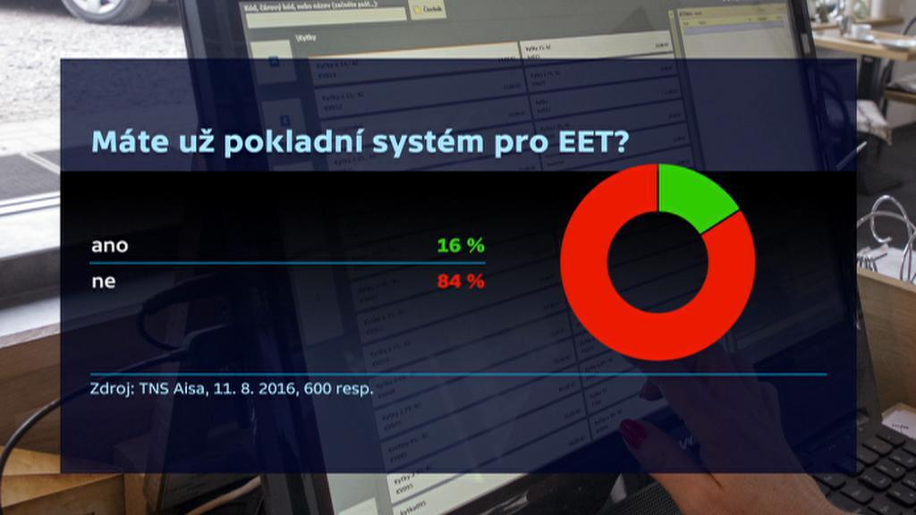Průzkum EET