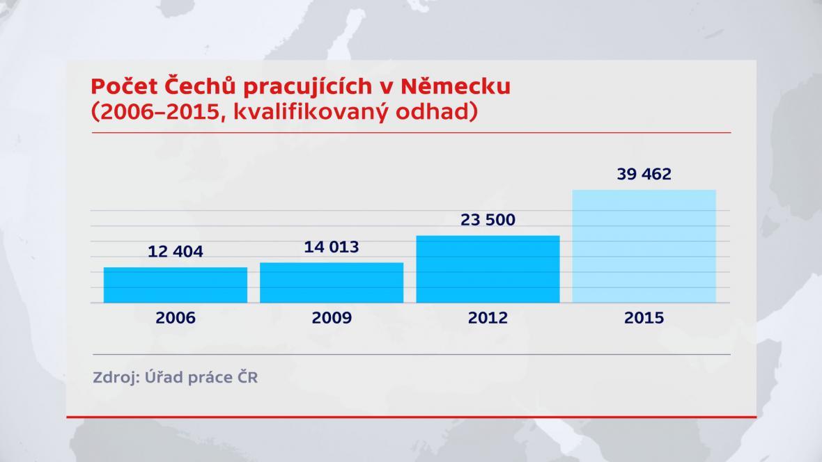 Počet Čechů pracujících v Německu
