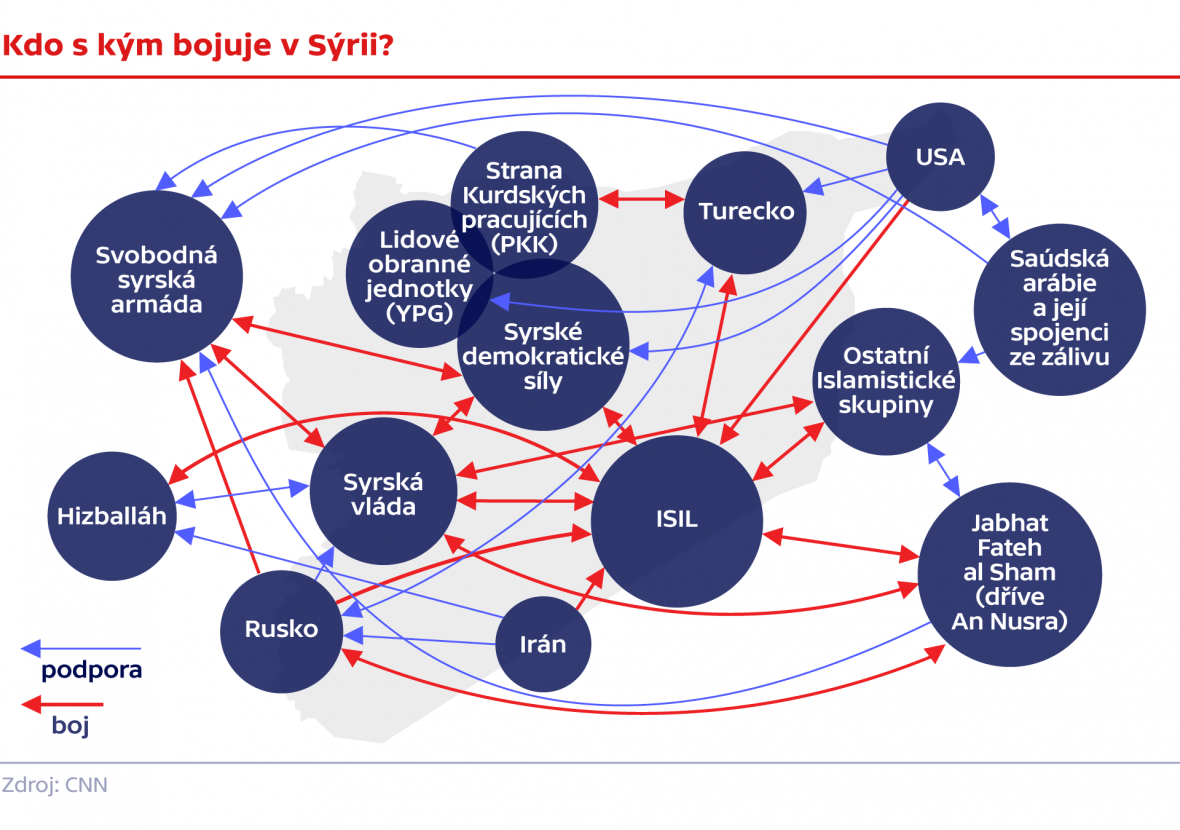 Kdo s kým bojuje v Sýrii?