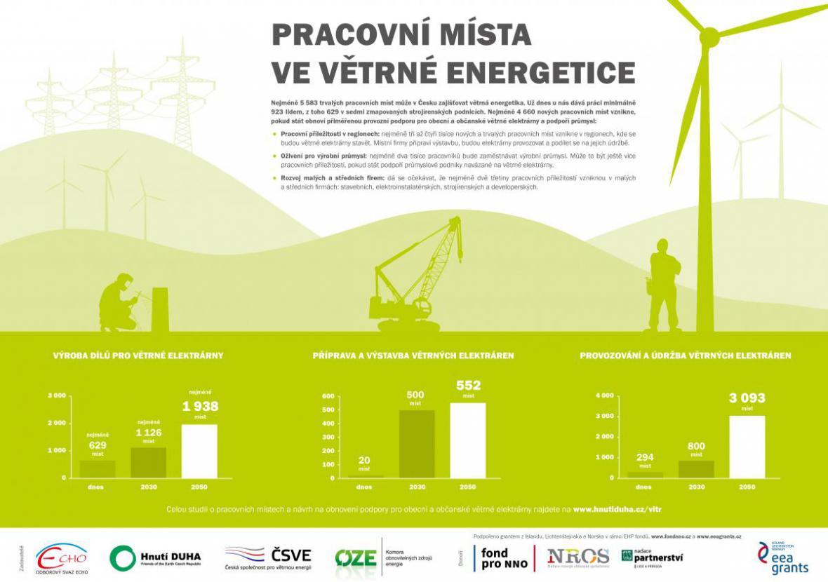 Pracovní místa v energetice
