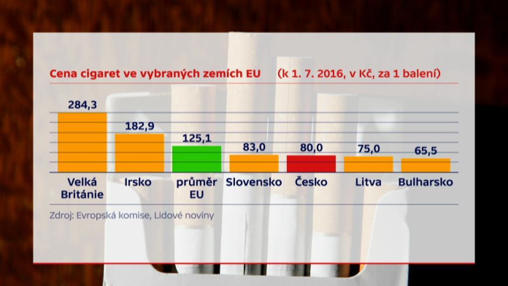 Cena cigaret