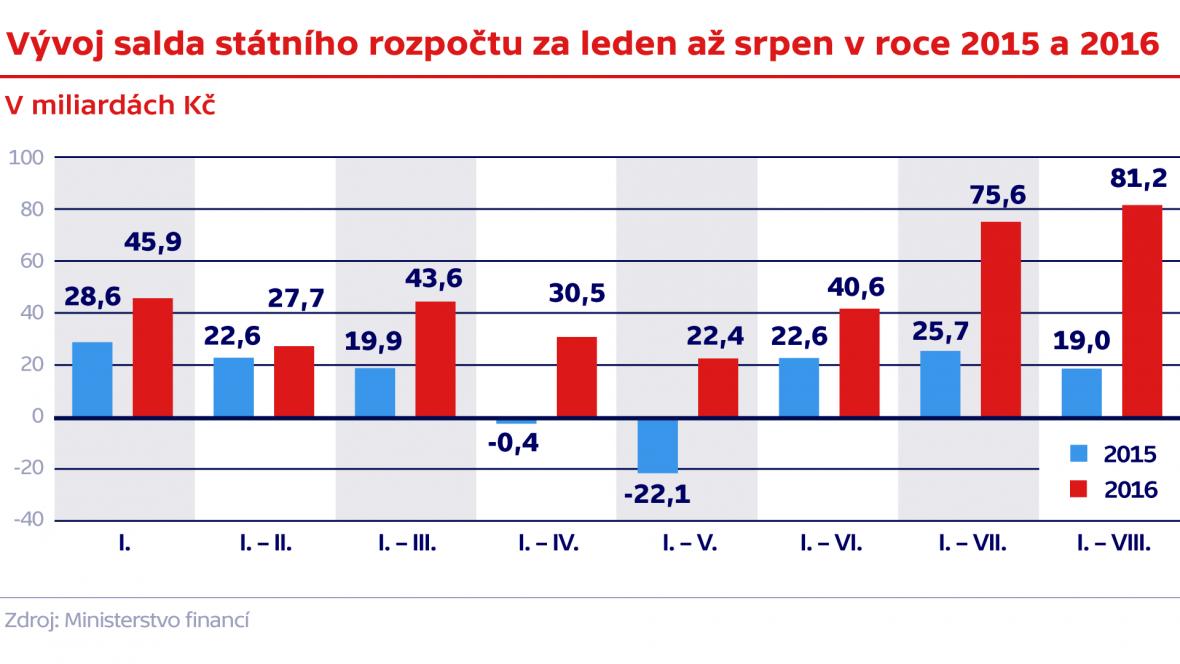Vývoj salda státního rozpočtu za leden až srpen v roce 2015 a 2016