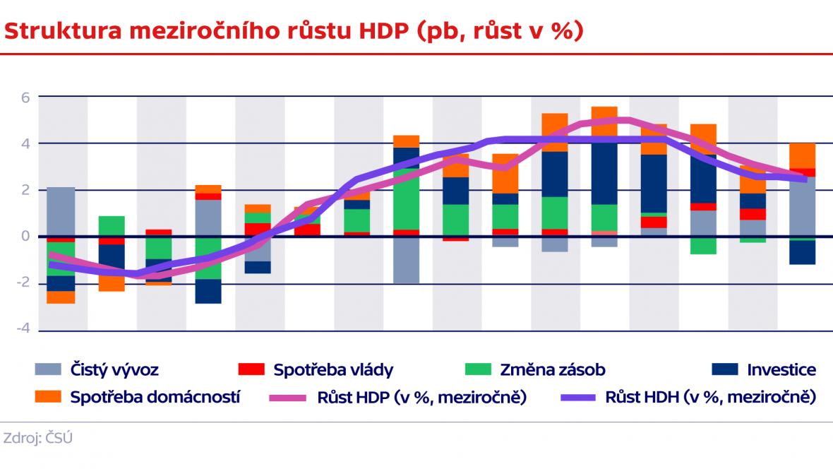Struktura meziročního růstu HDP