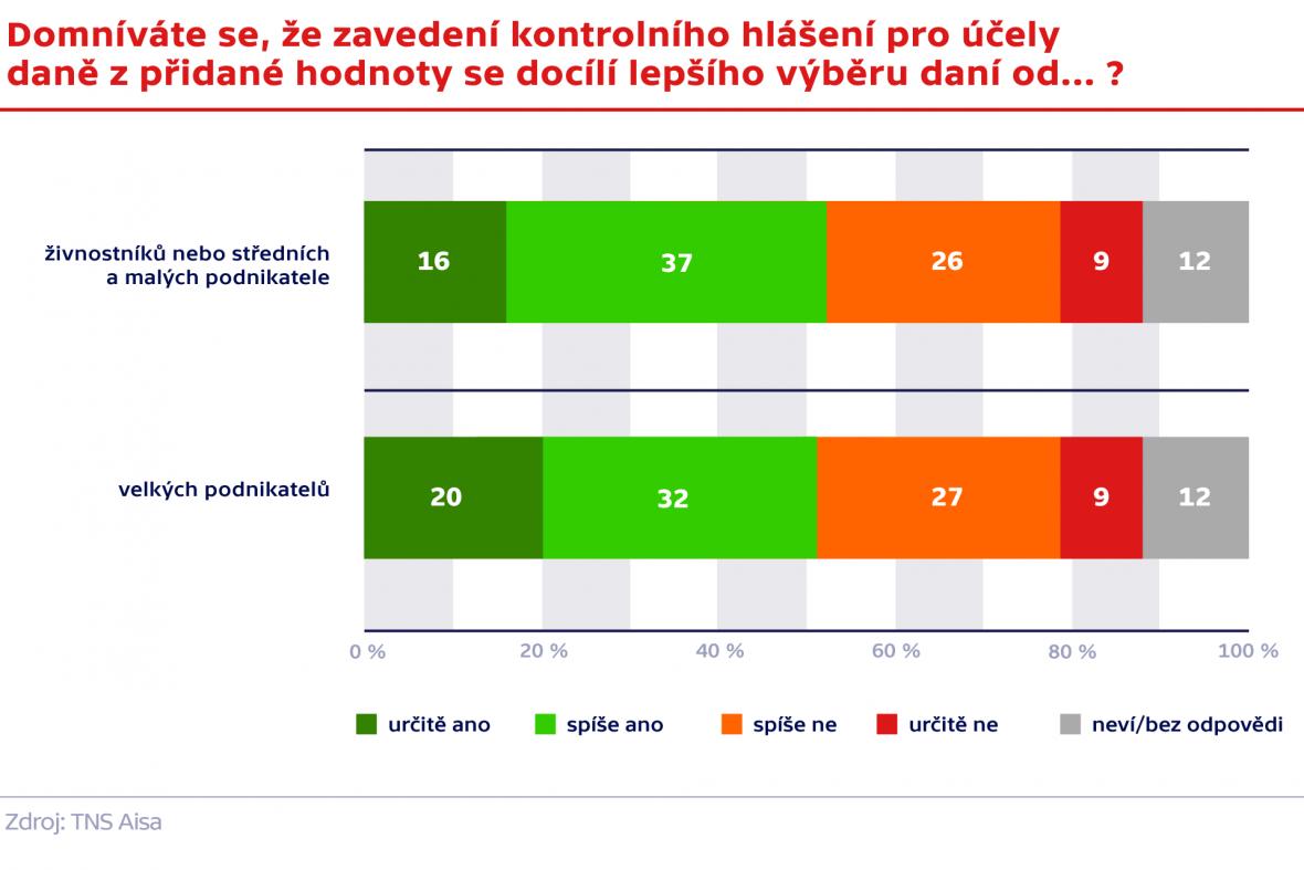 Průzkum TNS Aisa