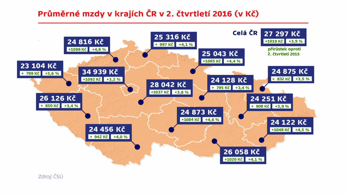 Průměrné mzdy v krajích ČR ve 2. čtvrtletí 2016