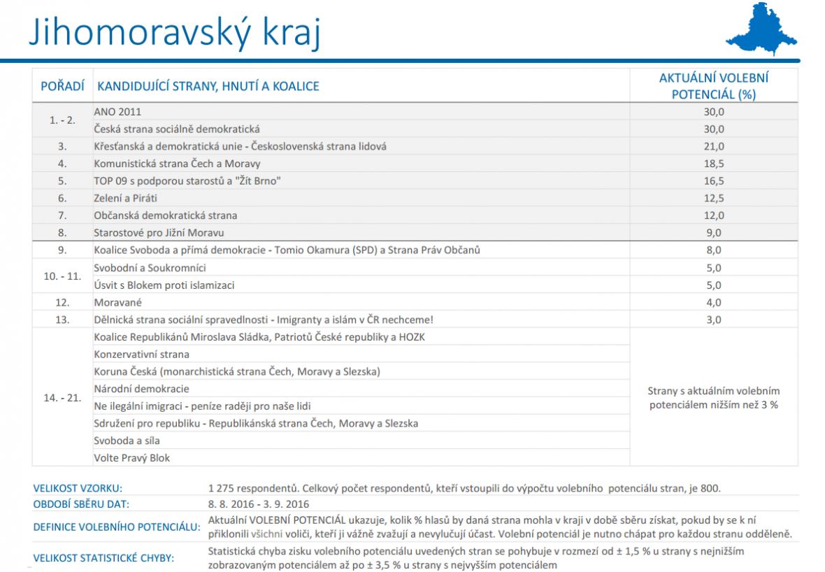 Výsledky volebního potenciálu v Jihomoravském kraji
