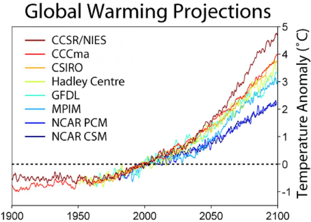 Předpověď budoucího ohřívání oceánů