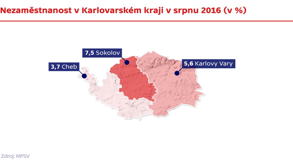 Nezaměstnanost v Karlovarském kraji v srpnu 2016