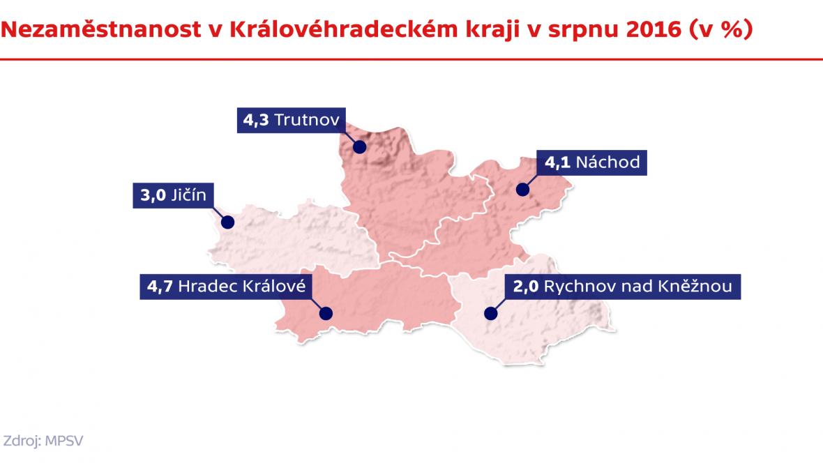 Nezaměstnanost v Královéhradeckém kraji v srnu 2016