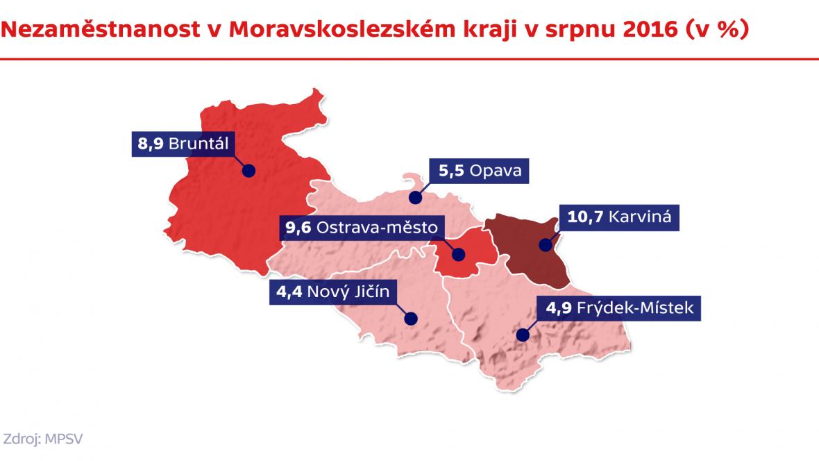Nezaměstnanost v Moravskoslezském kraji v srpnu 2016