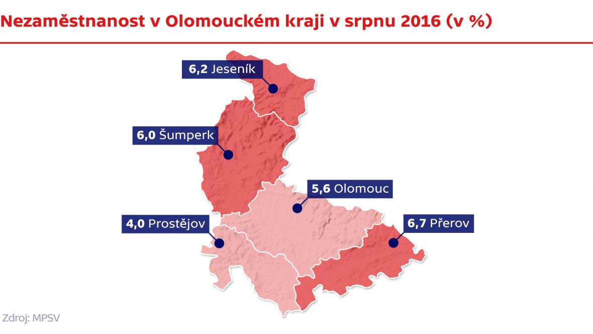 Nezaměstnanost v Olomouckém kraji v srpnu 2016