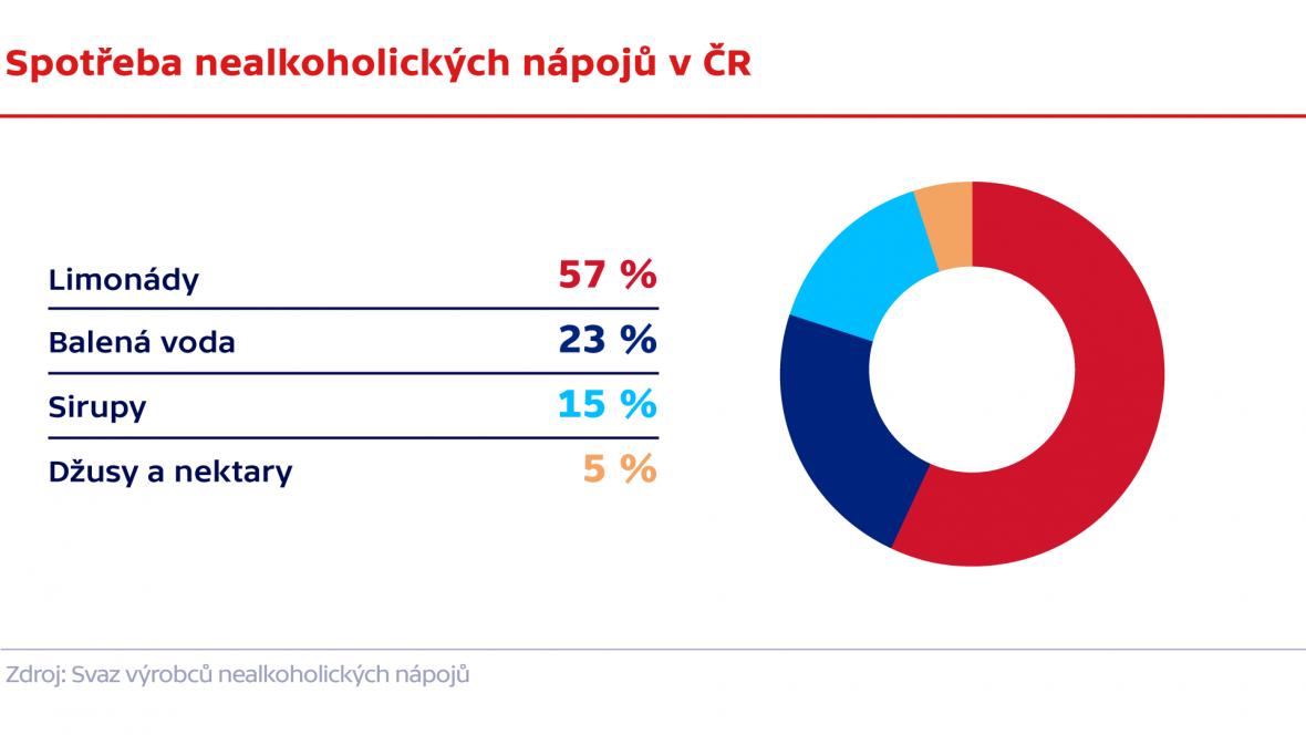 Spotřeba nealkoholických nápojů v ČR