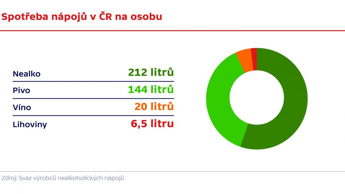 Spotřeba nápojů v ČR