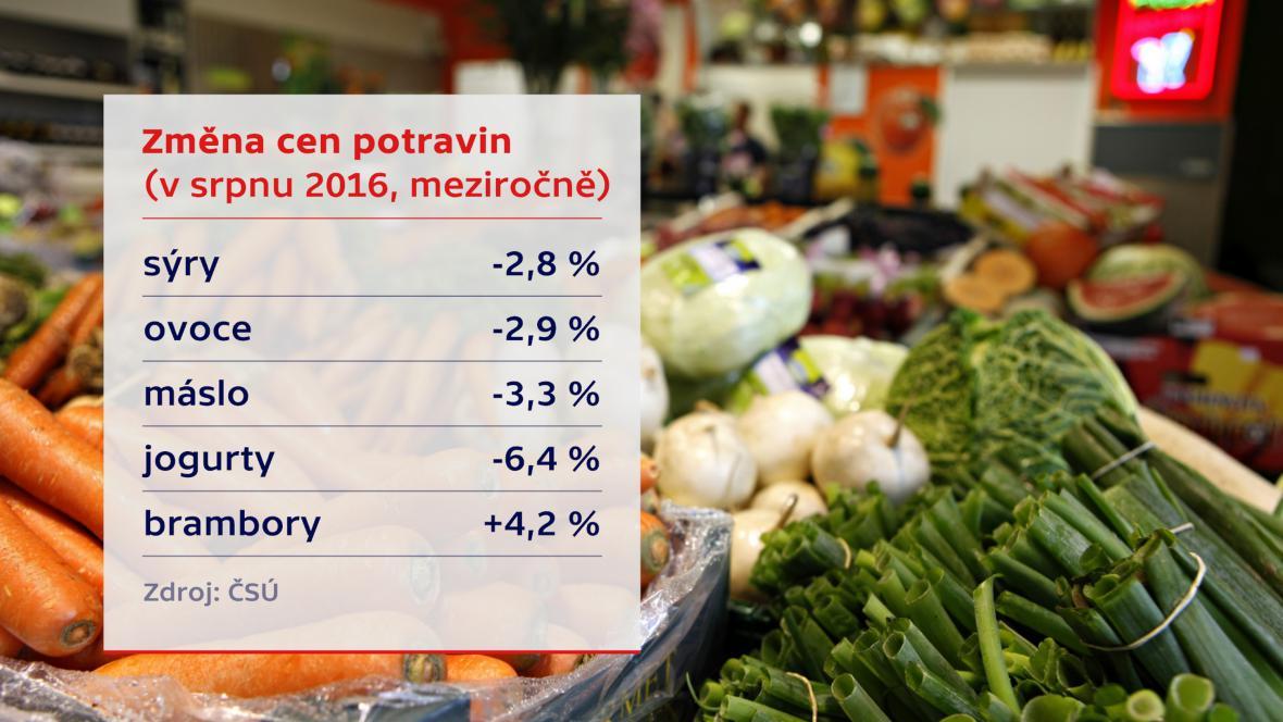 Ceny výrobků