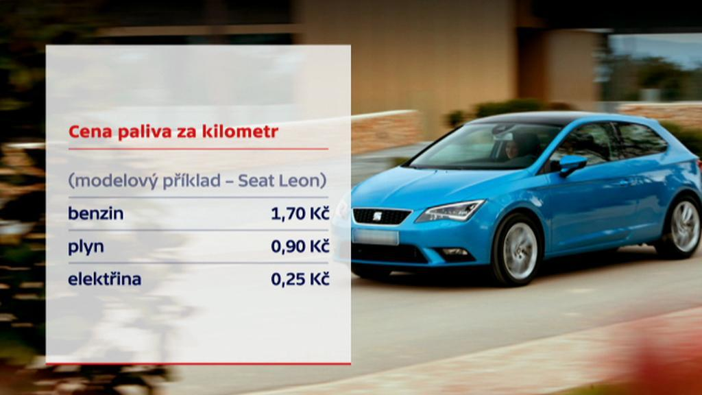 Cena paliva za kilometr