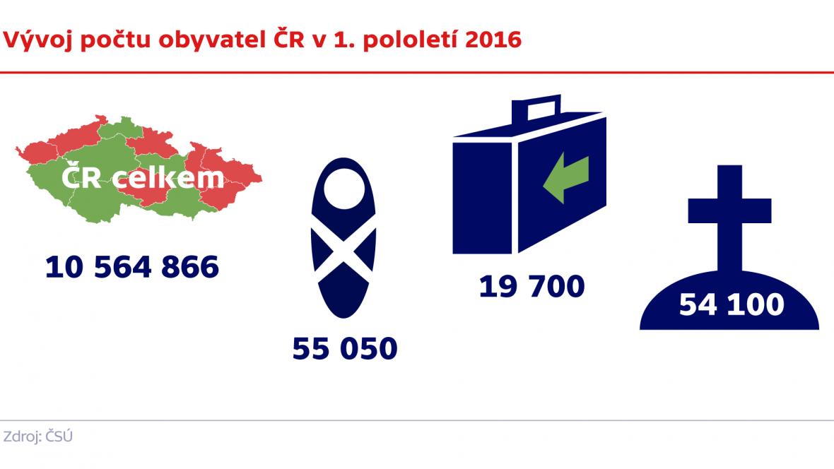 Vývoj počtu obyvatel ČR v 1. pololetí 2016