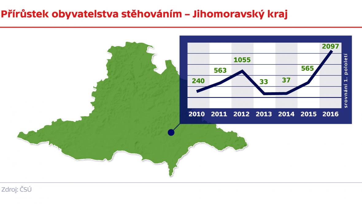Přírůstek obyvatelstva stěhováním –  Jihomoravský kraj