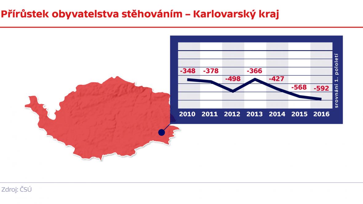 Přírůstek obyvatelstva stěhováním – Karlovarský kraj