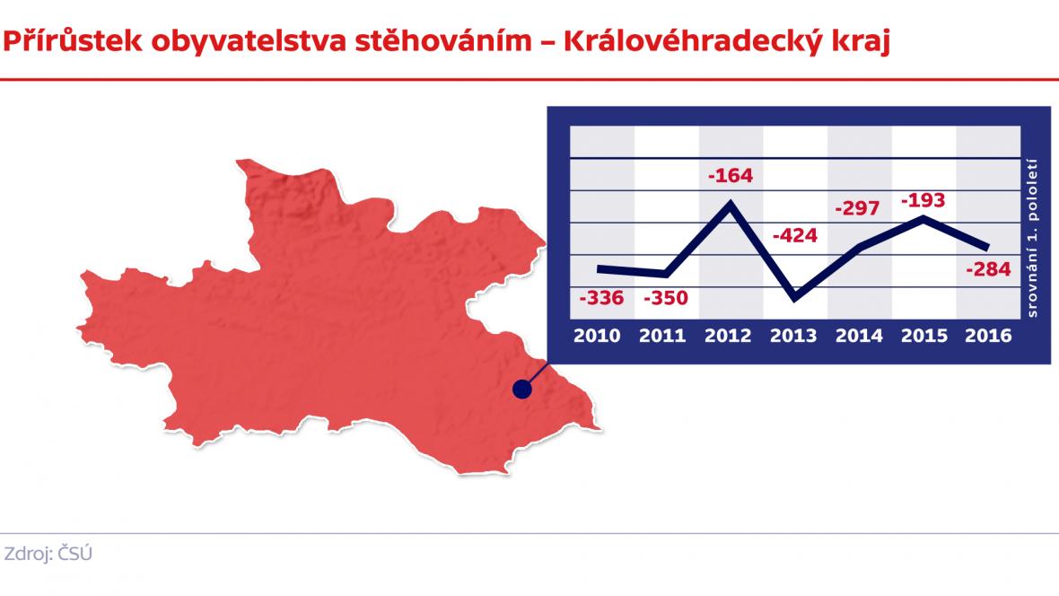 Přírůstek obyvatelstva stěhováním – Královéhradecký kraj