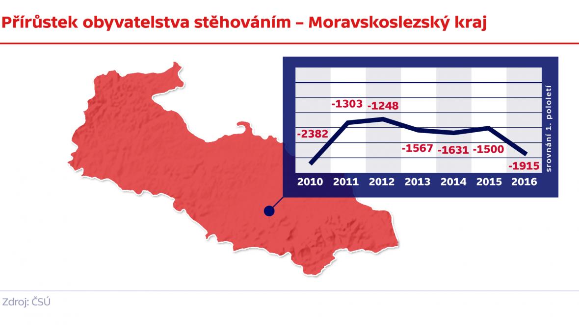 Přírůstek obyvatelstva stěhováním – Moravskoslezský kraj