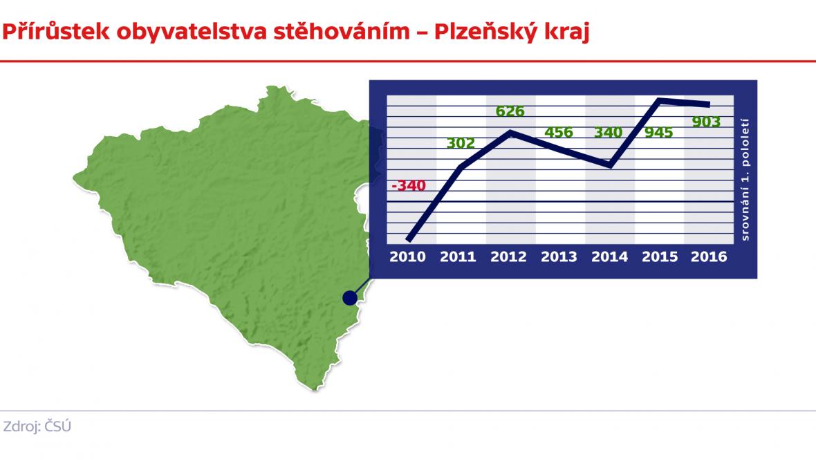 Přírůstek obyvatelstva stěhováním – Plzeňský kraj