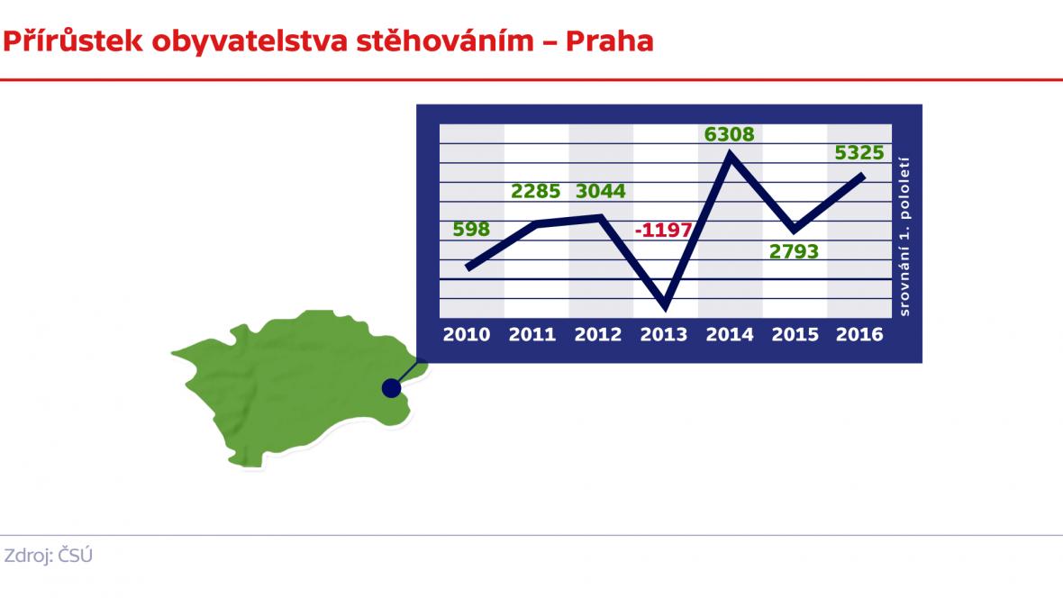 Přírůstek obyvatelstva stěhováním – Praha