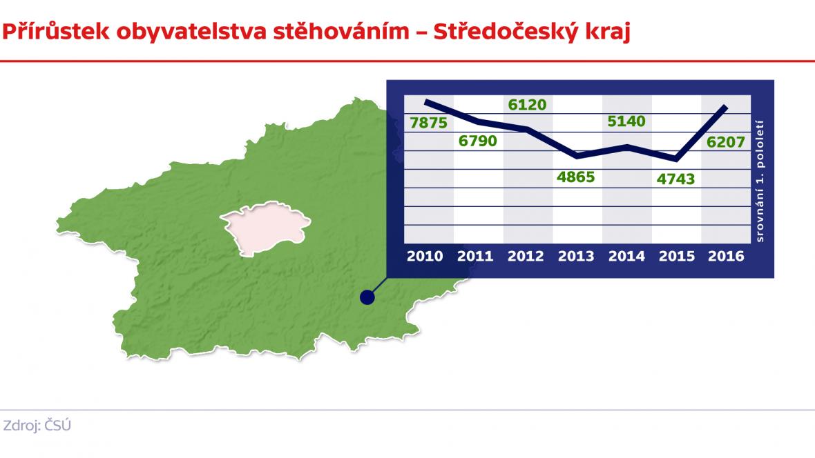 Přírůstek obyvatelstva stěhováním – Středočeský kraj