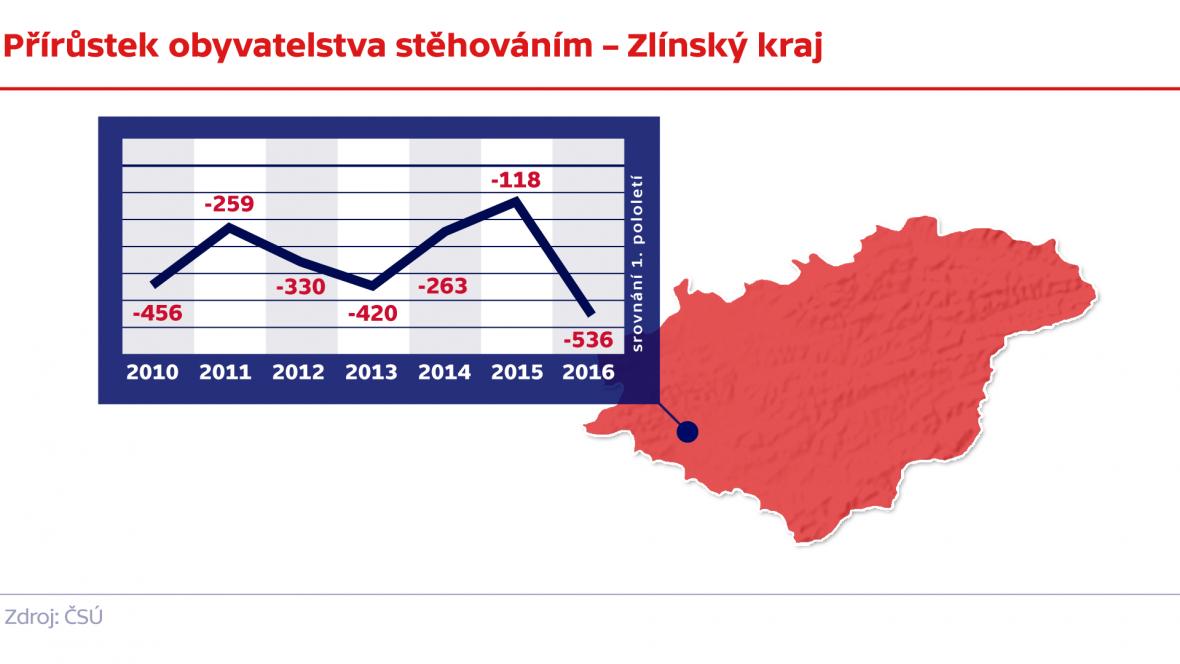Přírůstek obyvatelstva stěhováním – Zlínský kraj