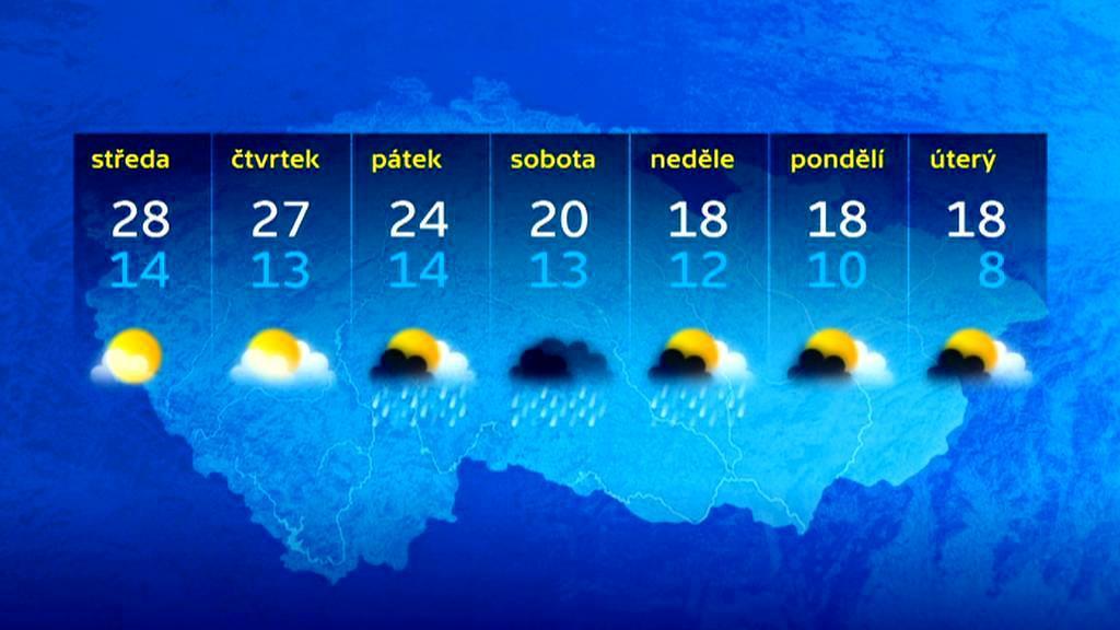 Předpověď počasí na 10 dní