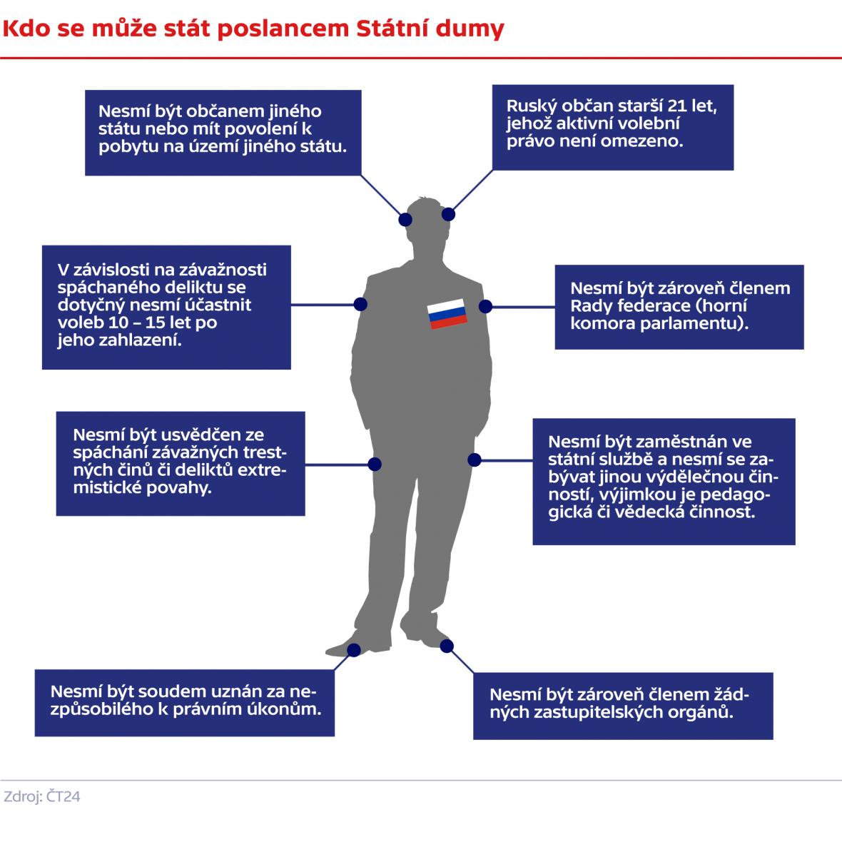 Kdo se může stát poslancem Státní dumy