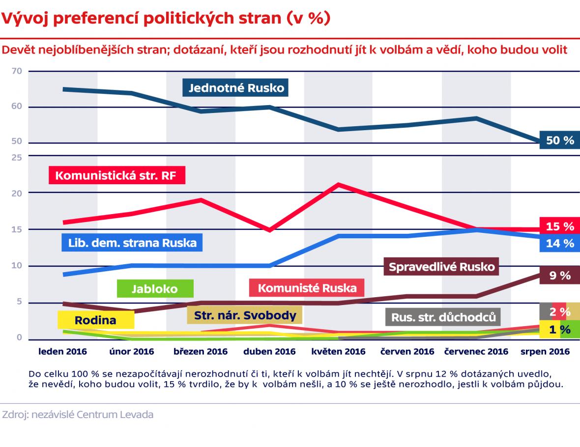 Vývoj preferencí politckých stran