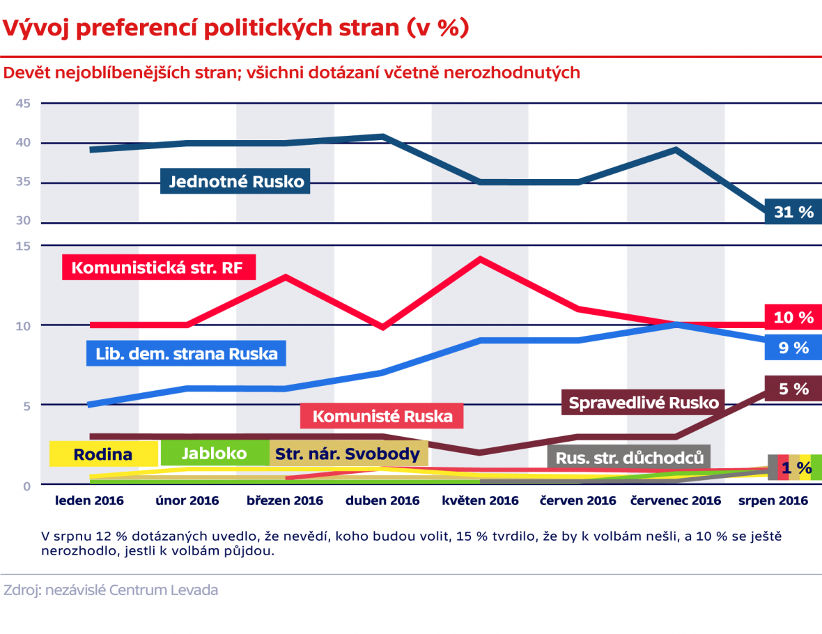 Vývoj preferencí politických stran