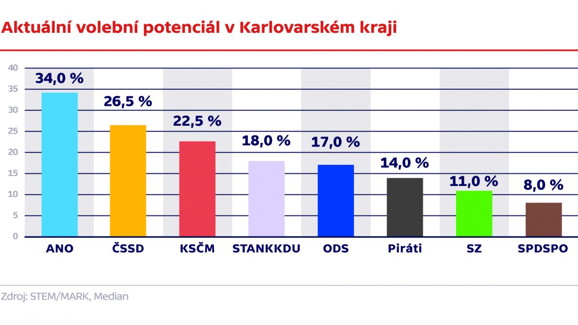 Aktuální volební potenciál – Karlovarský kraj