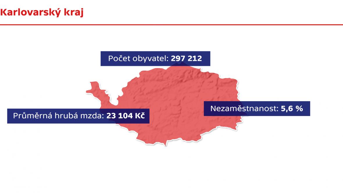 Fakta –Karlovarský kraj