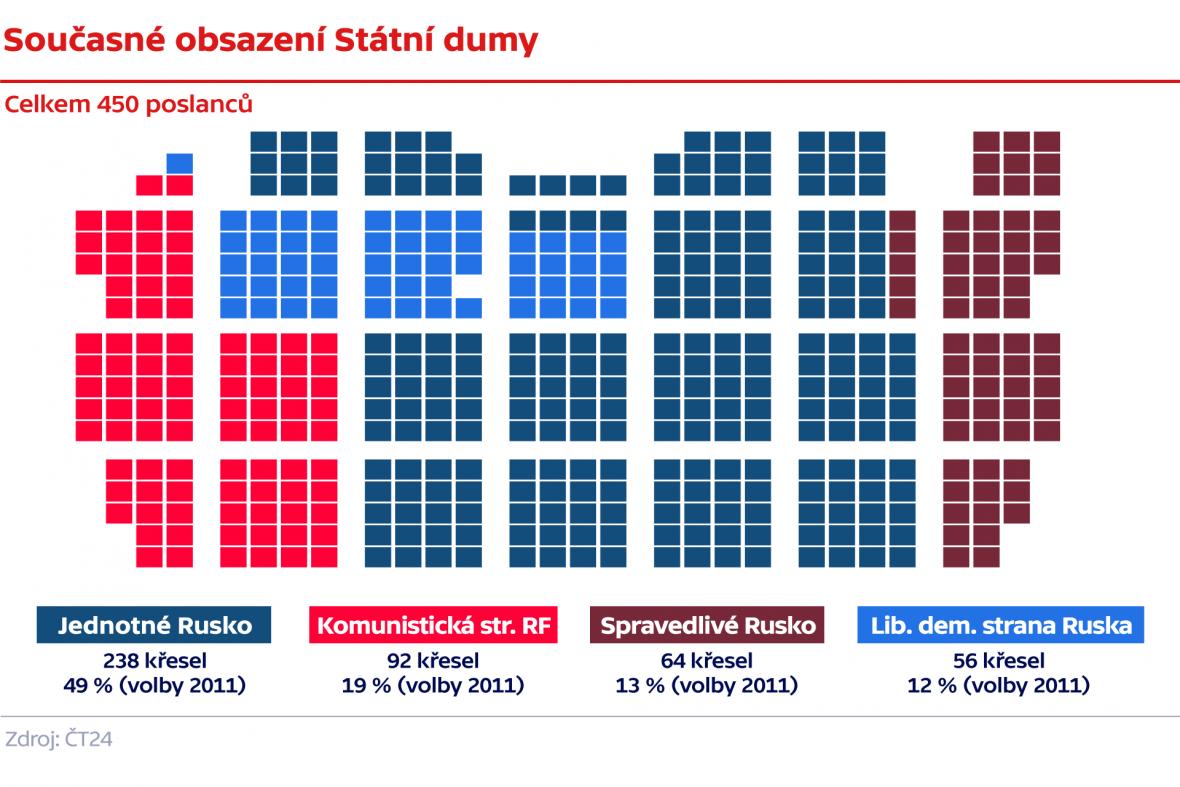 Současné obsazení Státní dumy
