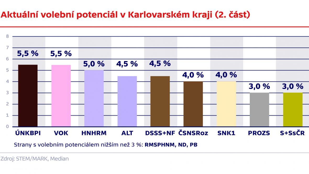 Aktuální volební potenciál v Karlovarském kraji (2. část)