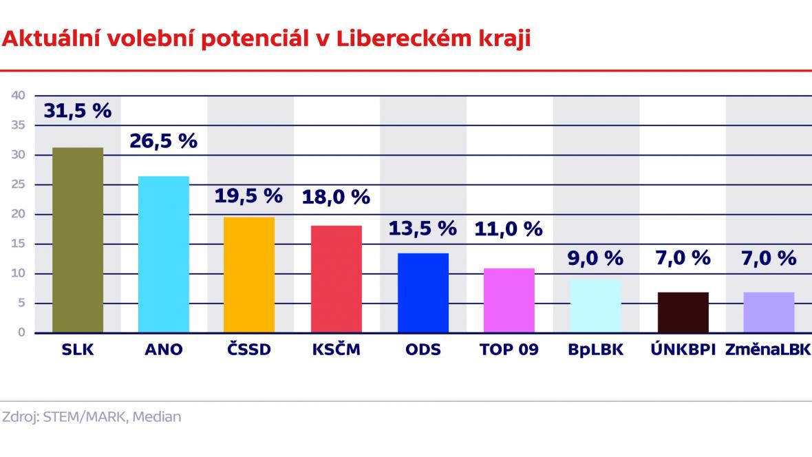 Aktuální volební potenciál v Libereckém kraji