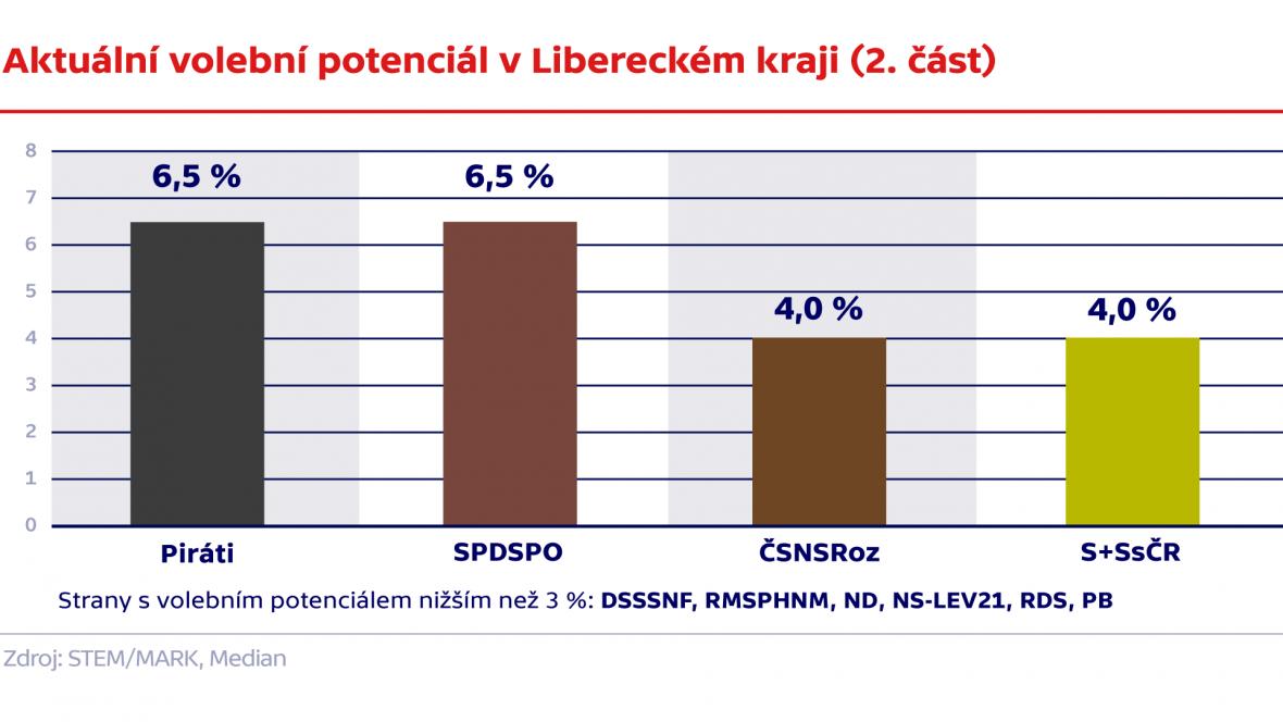 Aktuální volební potenciál v Libereckém kraji (2. část)