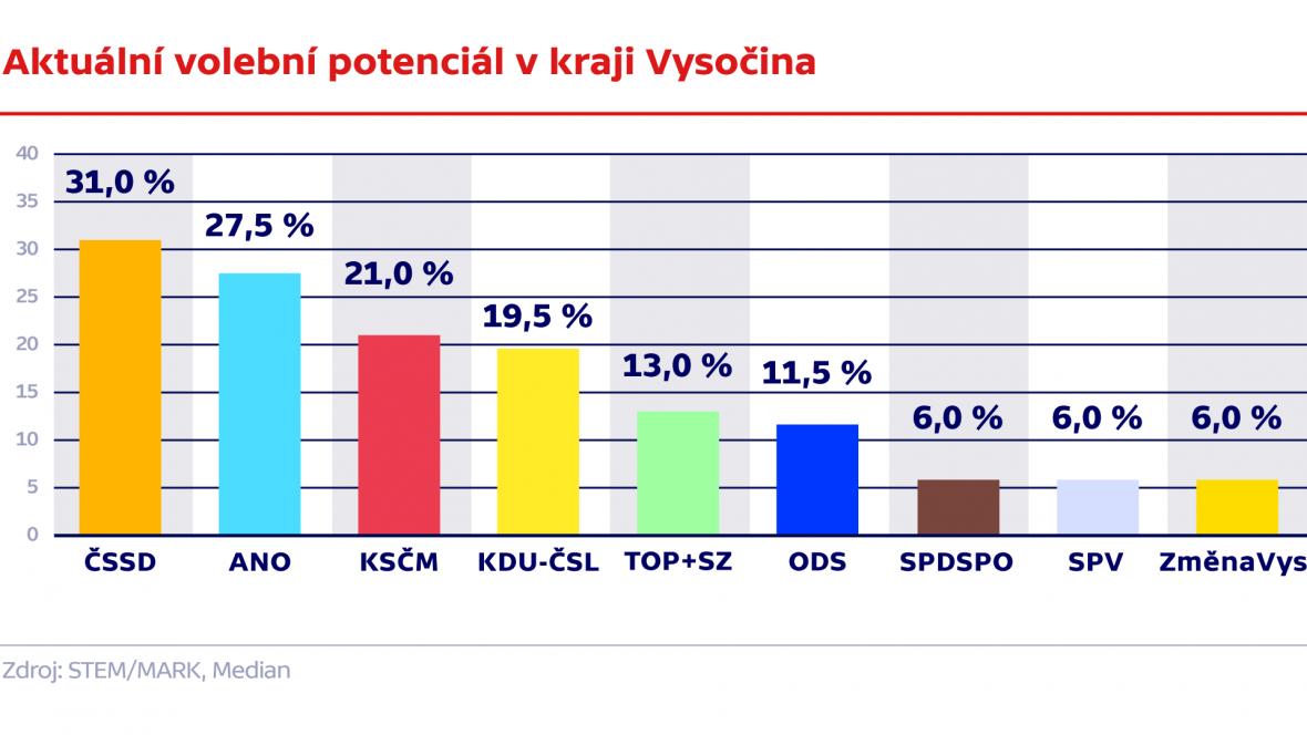 Aktuální volební potenciál v kraji Vysočina