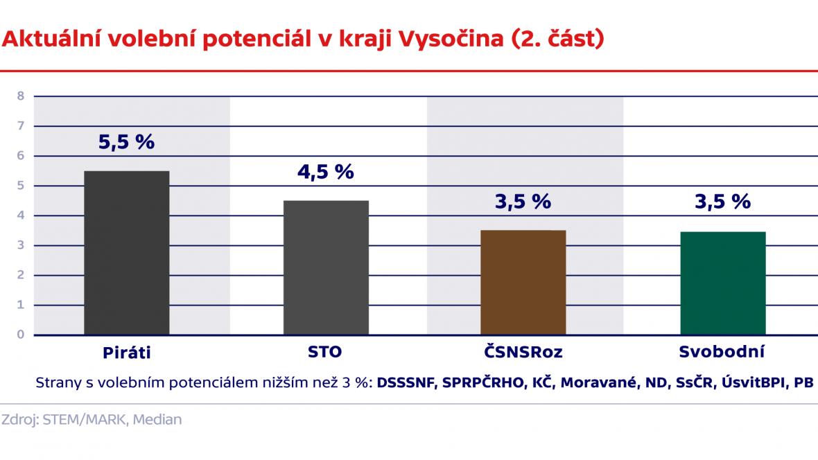 Aktuální volební potenciál v kraji Vysočina (. část)