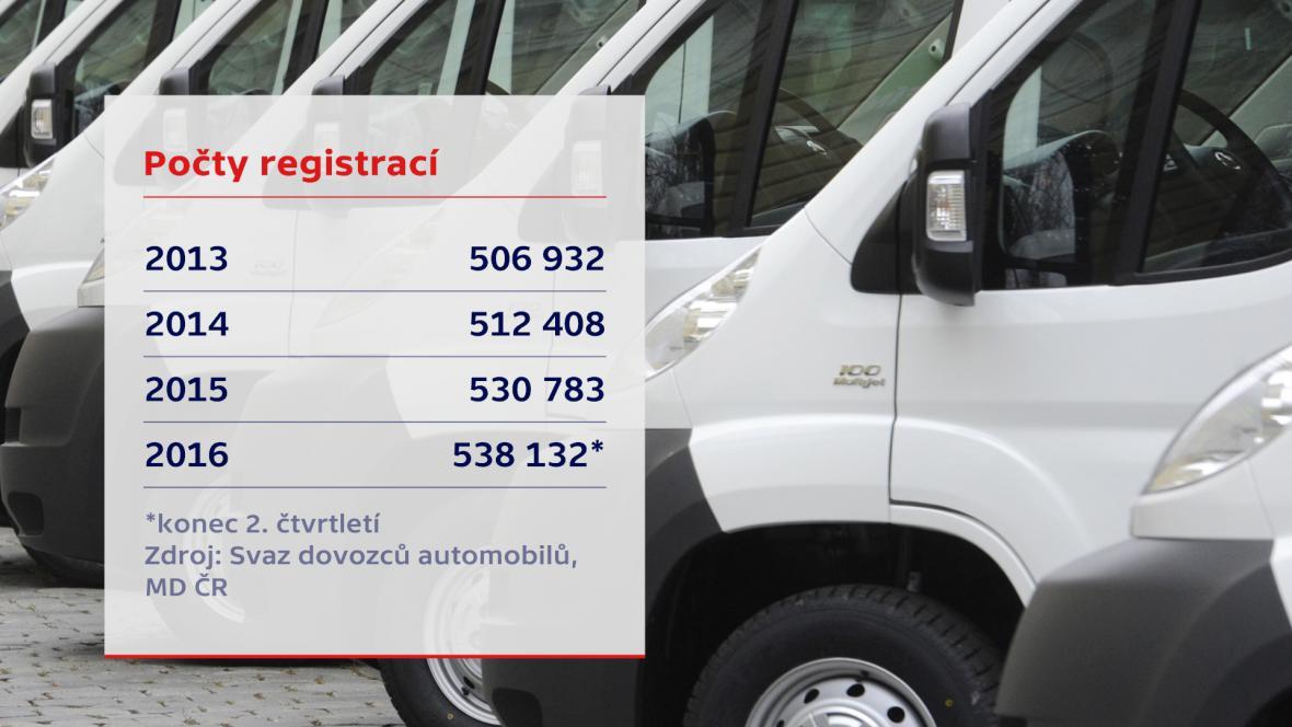Počty registrací dodávek